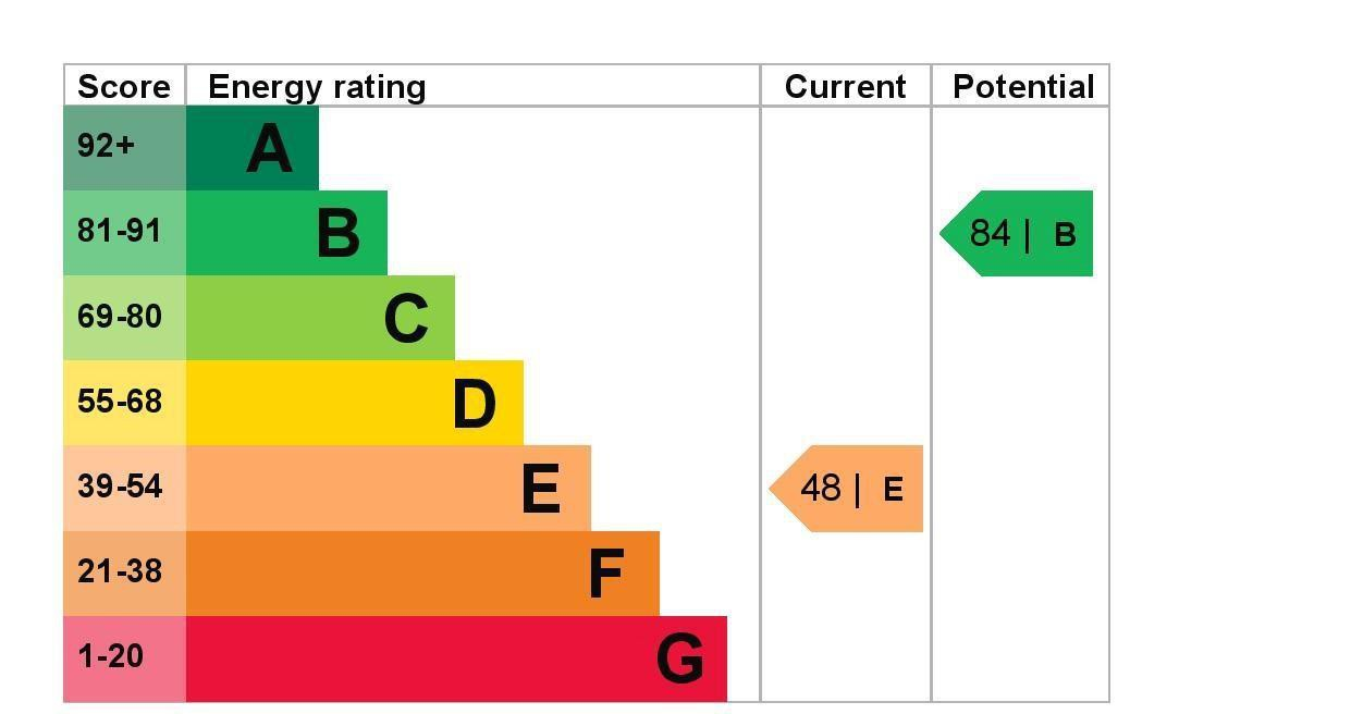 EPC Graph for 20 Forge Lane, Feltham, Middlesex TW13 6UW