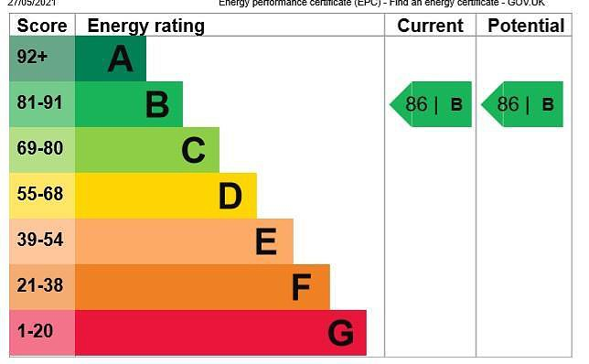 EPC Graph for 22 Rutherford House, Marple Lane, Chalfont St. Peter, Buckinghamshire, SL9 9FU