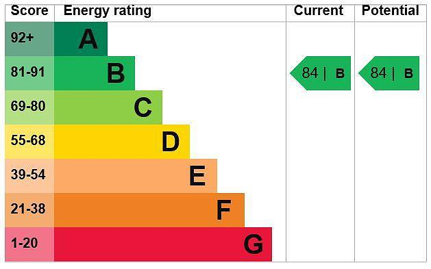 EPC Graph for 43 Applefield, Little Chalfont, Buckinghamshire, HP7 9NF