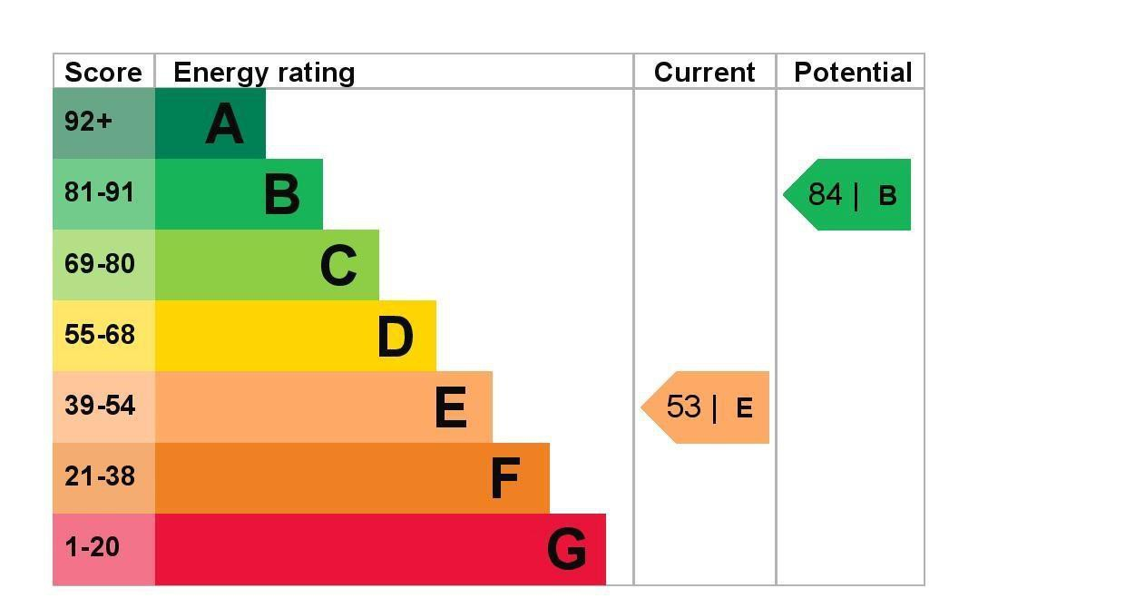 EPC Graph for 12 Southgate Avenue, Feltham, Middlesex.