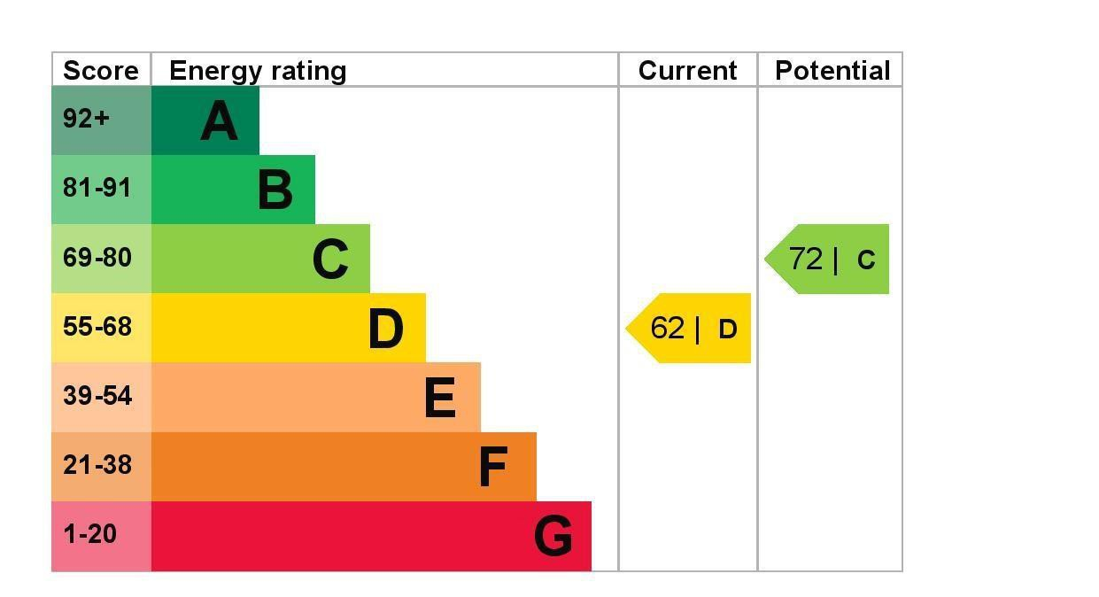 EPC Graph for 1 Seaton Drive, Ashford, Middlesex TW15 3ET