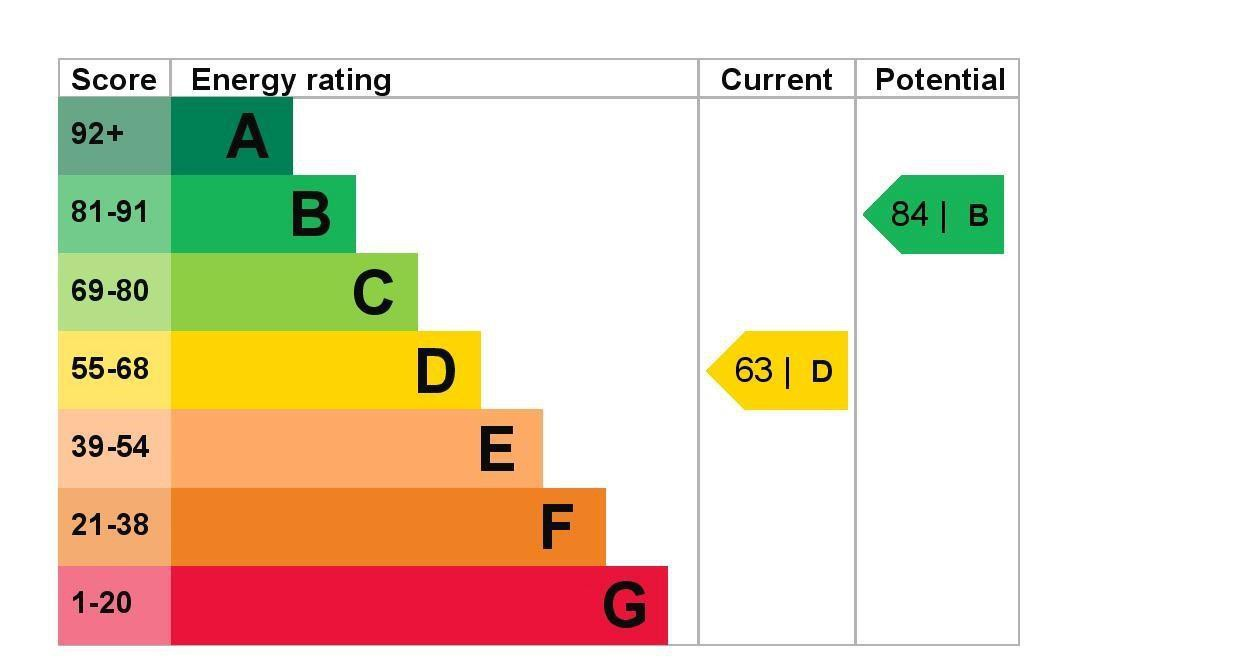 EPC Graph for 13 School Road, Ashford, Middlesex TW15 2BT