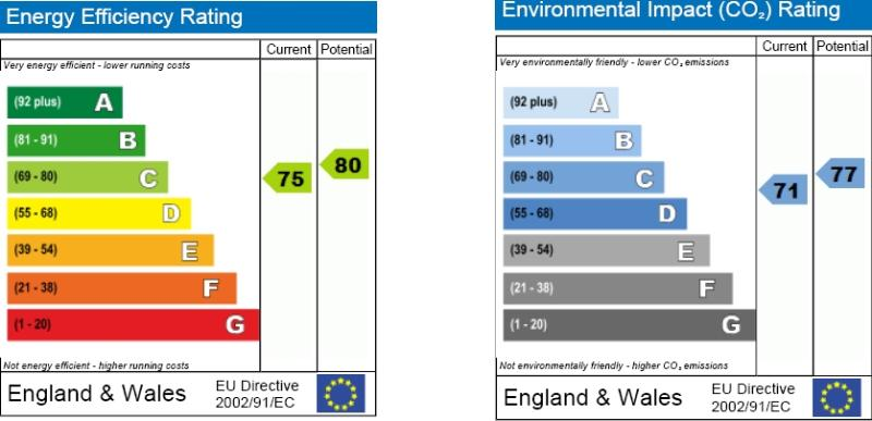 EPC Graph for Vicarage Way, Colnbrook, Berkshire, SL3 0RB