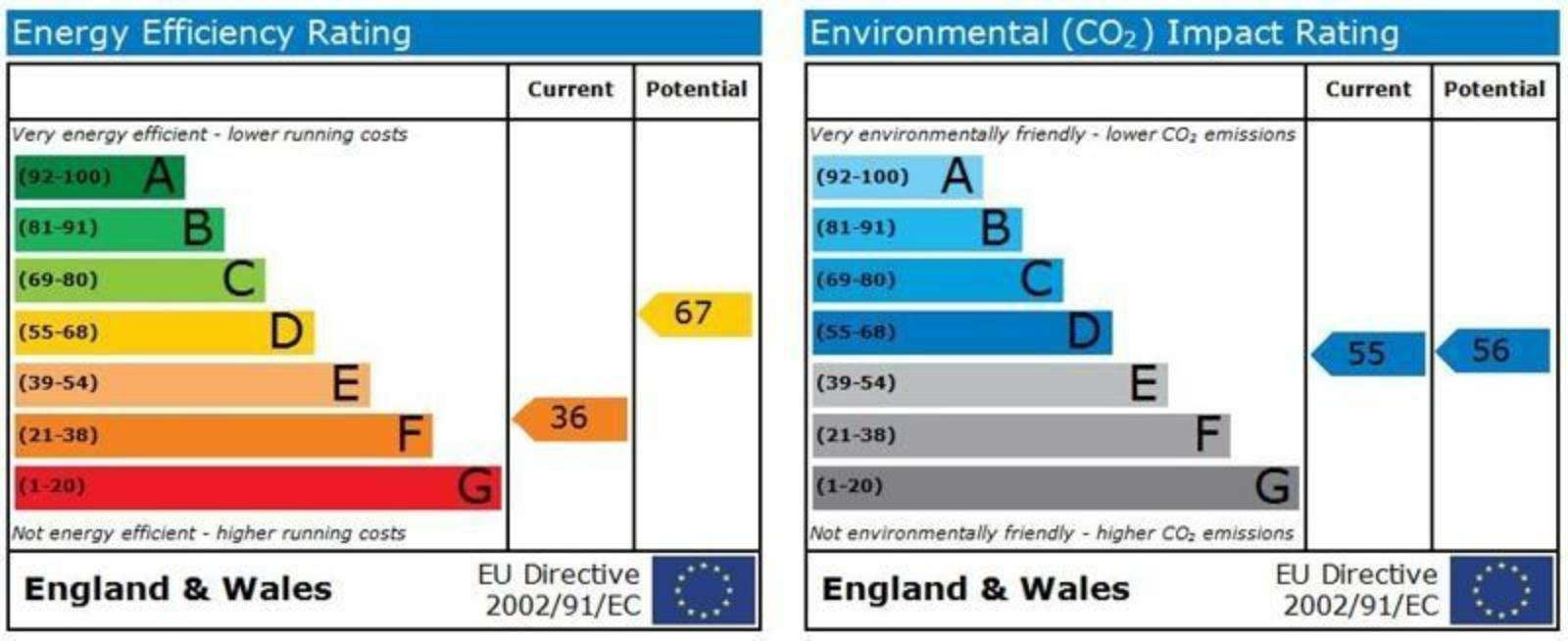 EPC Graph for The Hawthorns, Colnbrook, Berkshire, SL3 0QW