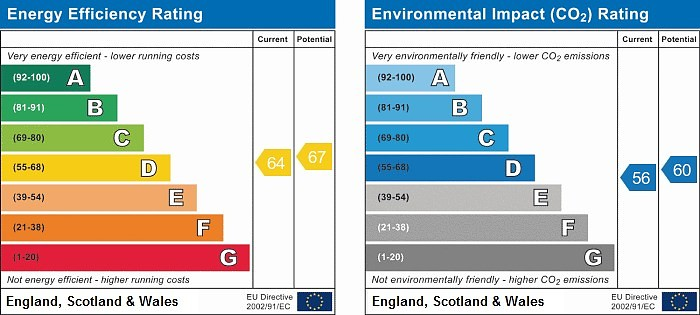 EPC Graph for Woodcroft, 6 Bearswood End, Beaconsfield, Buckinghamshire, HP9 2NR