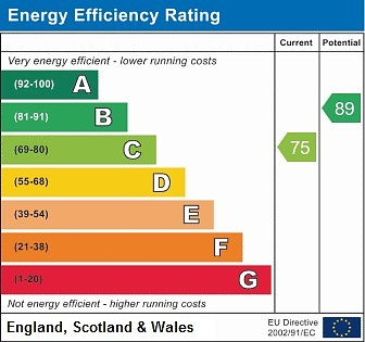 EPC Graph for 2 The Ravens, Denham Garden Village, Denham, Bucks, UB9 5GE