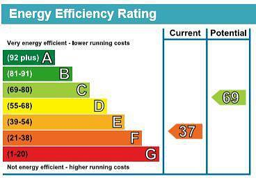 EPC Graph for North Cottage, Chesham Road, Ashley Green, Buckinghamshire, HP5 3PQ