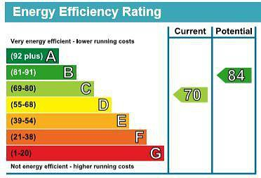 EPC Graph for 2 Henry Mash Court, Lycrome Road, Chesham, Buckinghamshire, HP5 3FD