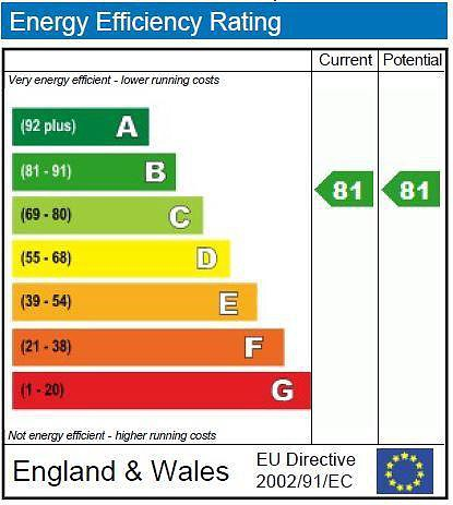 EPC Graph for 45 Liberty Court, 7 Bellingdon Road, Chesham, Buckinghamshire, HP5 2FG