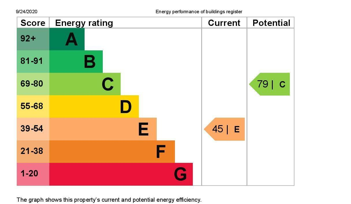 EPC Graph for 147 Wendover Road, Staines-Upon-Thames, Middlesex TW18 3DQ