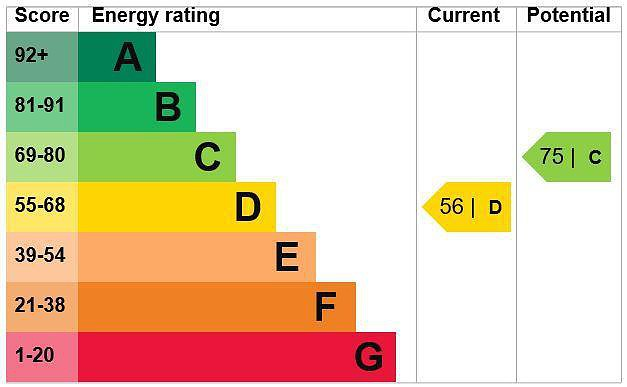 EPC Graph for 4 Lye Green Road, Chesham, Buckinghamshire, HP5 3LN