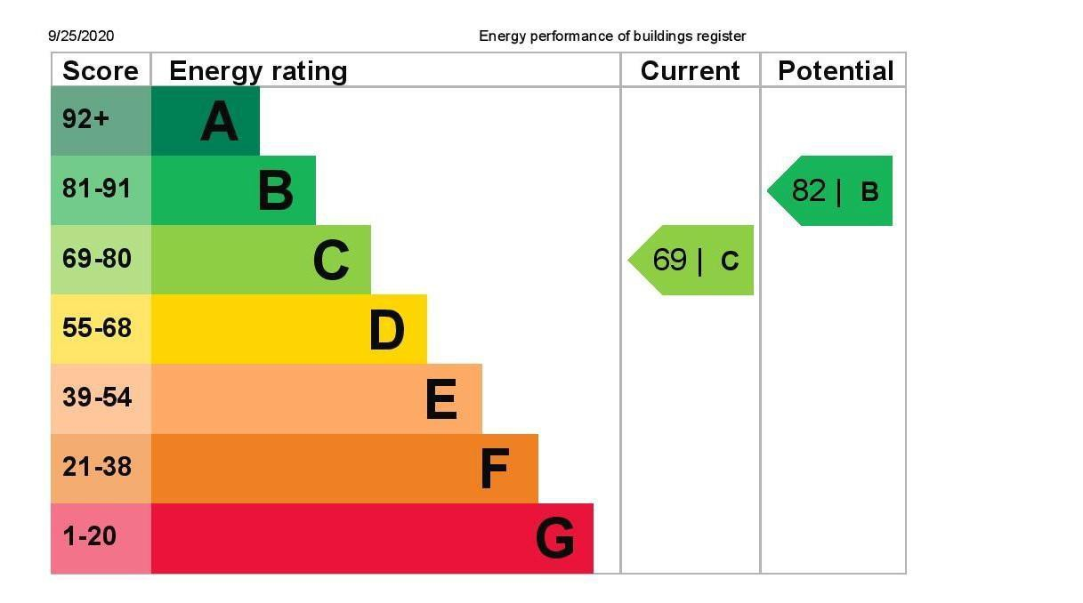 EPC Graph for 85 Ouseley Road, Wraysbury, Berkshire TW19 5JJ