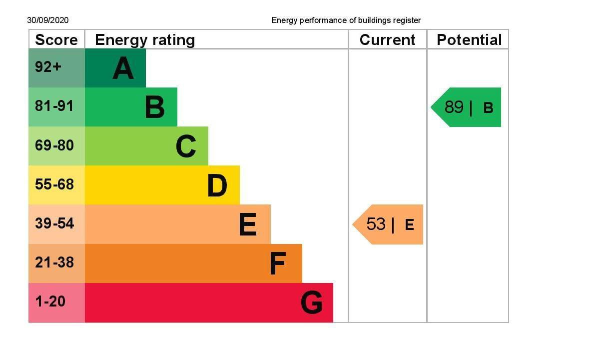 EPC Graph for 43 Parkfield Crescent, Feltham, Middlesex TW13 7LB