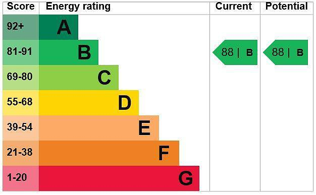 EPC Graph for 32 Liberty Court, 7 Bellingdon Road, Chesham, Buckinghamshire, HP5 2FG
