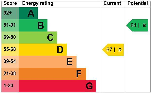EPC Graph for 48 Austenwood Close, Chalfont St. Peter, Buckinghamshire, SL9 9DD