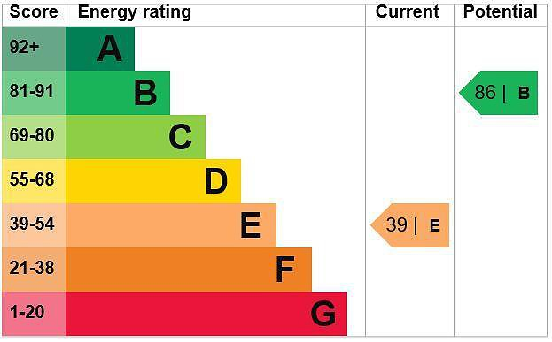 EPC Graph for 1 Fieldway, Chalfont St. Peter, Buckinghamshire, SL9 9SG