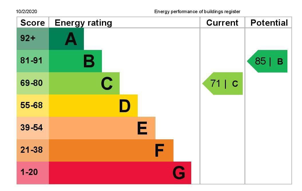 EPC Graph for 58 Anglesey Close, Ashford, Middlesex TW15 2JQ