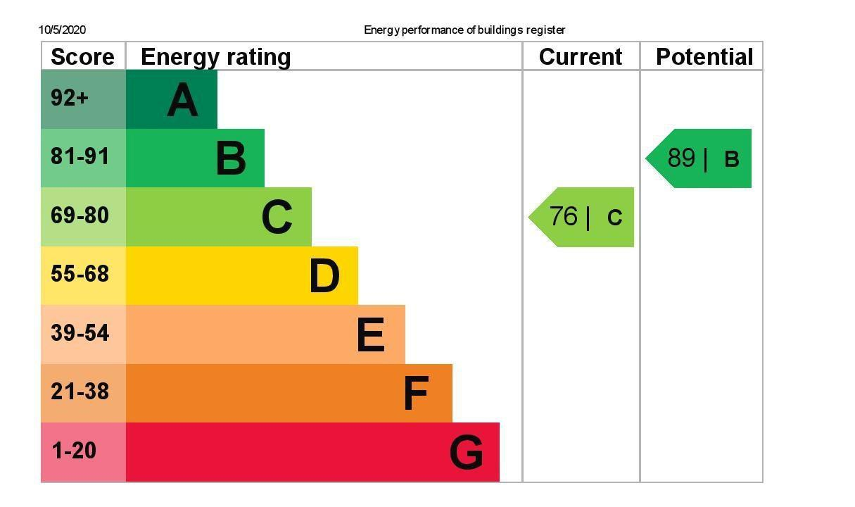 EPC Graph for 10 Chalmers Road, Ashford, Middlesex TW15 1DT
