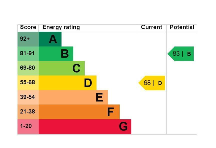 EPC Graph for 3 Monarch Close, Feltham, Middlesex TW14 8BB