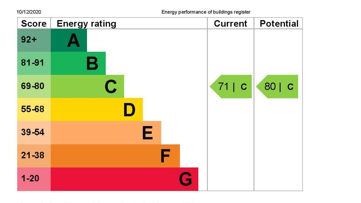 EPC Graph for 11 Penton Hall, Penton Hall Drive, Staines-Upon-Thames, Middlesex TW18 2HR