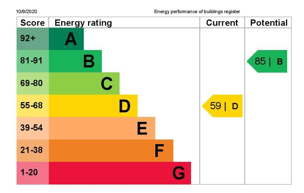 EPC Graph for 24 Viola Avenue, Stanwell, Middlesex TW19 7SB