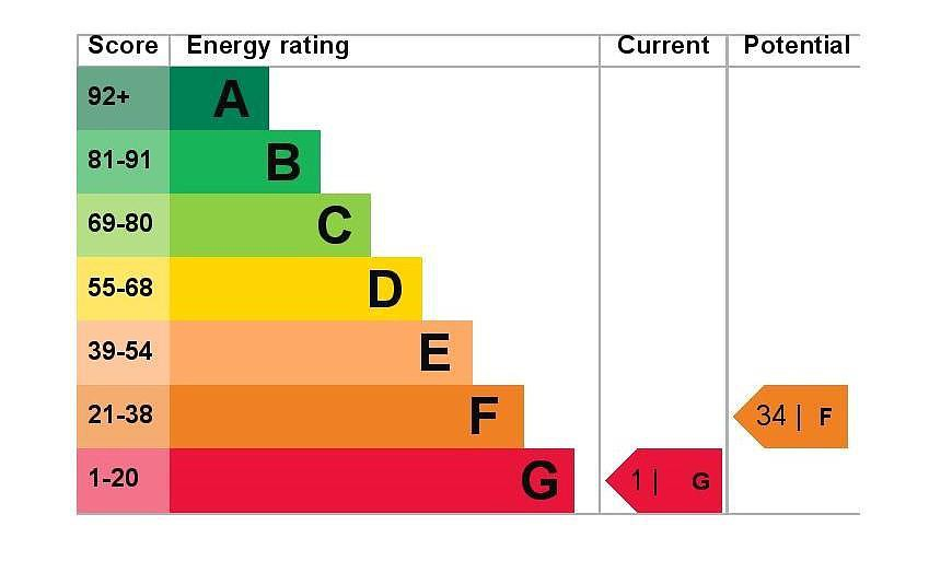 EPC Graph for 42 Hamilton Road, Feltham, Middlesex TW13 4PW