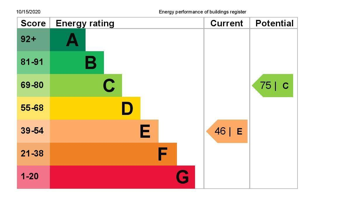 EPC Graph for 6 Leacroft Close, Staines-Upon-Thames, Middlesex TW18 4NP