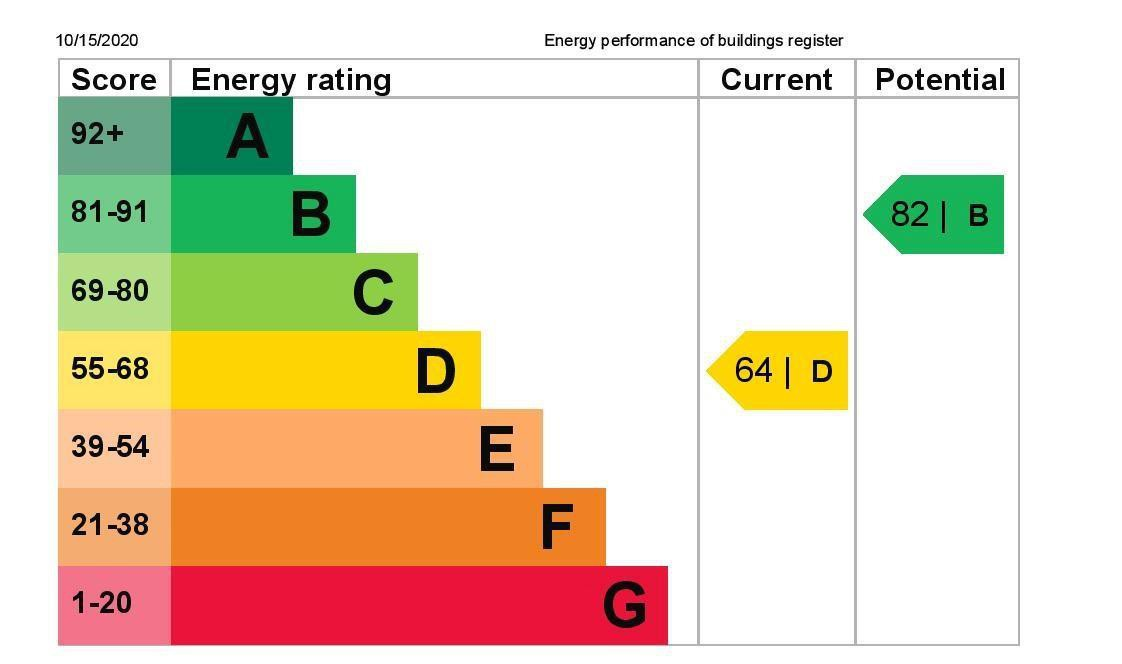 EPC Graph for 38 Coppermill Road, Wraysbury, Berkshire TW19 5NT