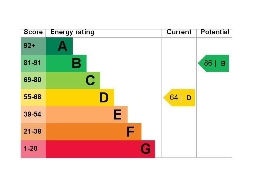 EPC Graph for 38 Queens Road, Feltham, Middlesex TW13 5AR