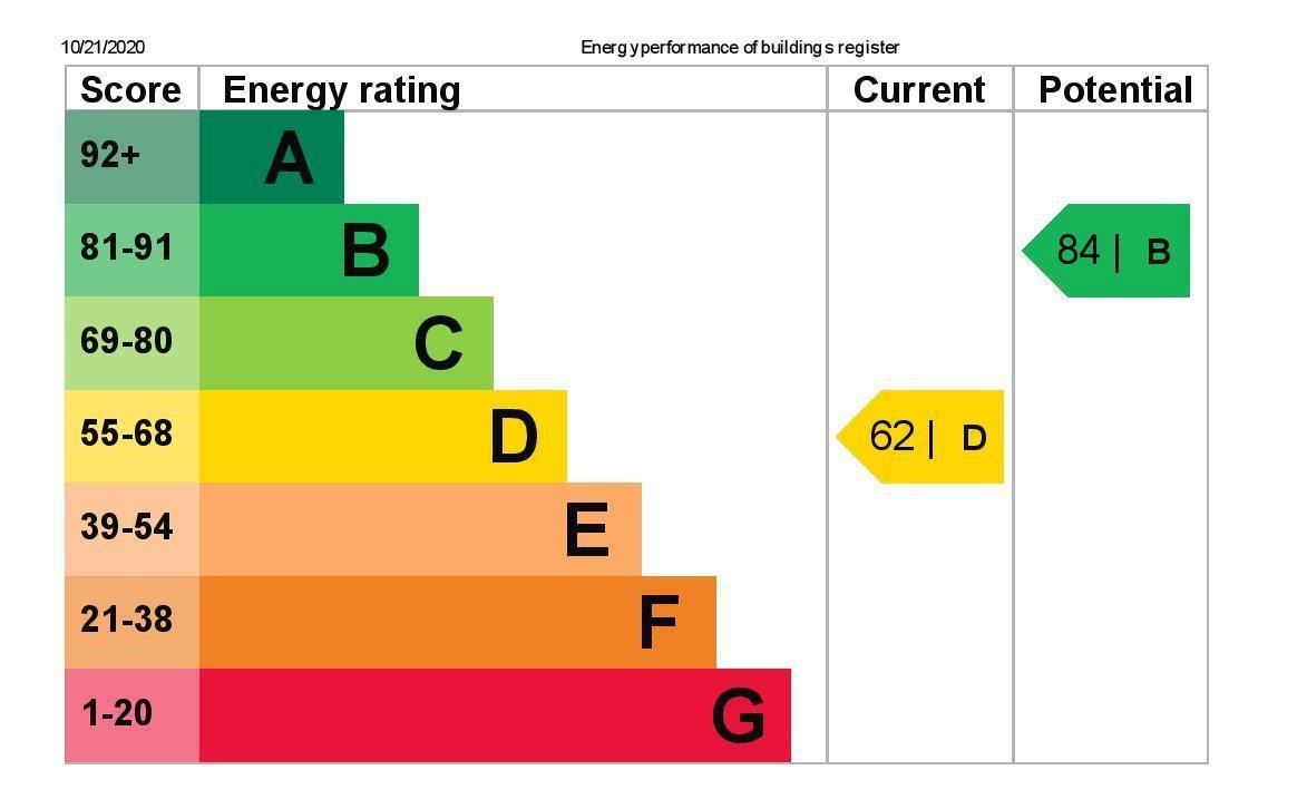 EPC Graph for 9 Brookside Avenue, Wraysbury, Berkshire TW19 5HB