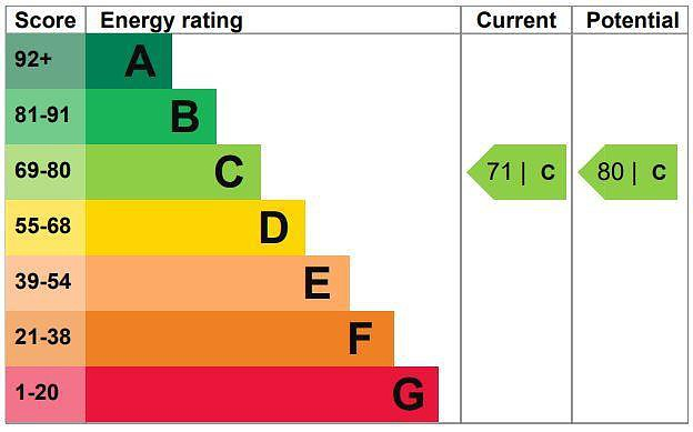 EPC Graph for Coston, 1 Moreland Drive, Gerrards Cross, Buckinghamshire, SL9 8BB