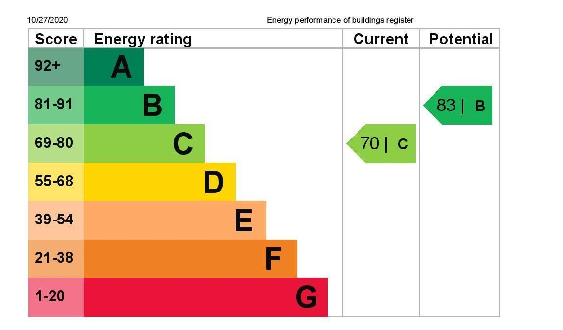 EPC Graph for 13 Sherborne Road, Bedfont, Feltham, Middlesex TW14 8ES