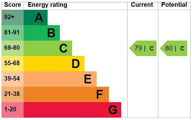 EPC Graph for 19 Albert Mews, Denham Garden Village, Denham, Buckinghamshire, UB9 5PE