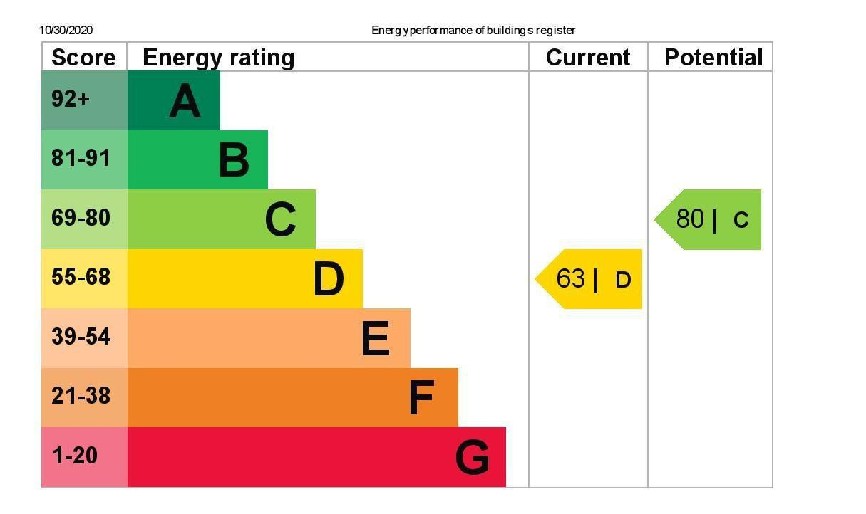 EPC Graph for 139 Hithermoor Road, Stanwell Moor, Middlesex TW19 6AU