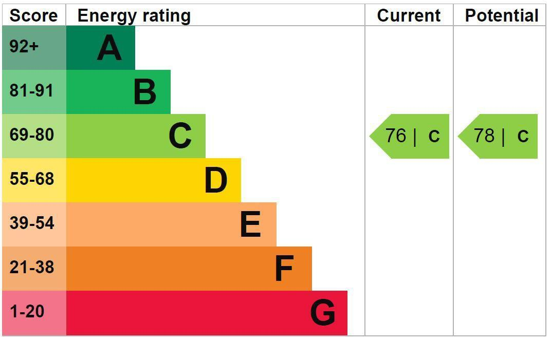 EPC Graph for 6 Raylands Mead, Gerrards Cross, Buckinghamshire SL9 8SJ