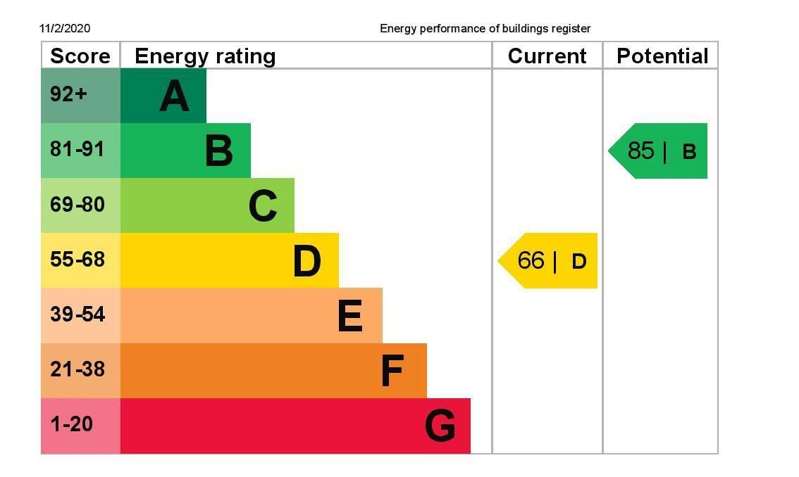 EPC Graph for The Tardis, 9 Gleneagles Close, Stanwell, Middlesex TW19 7PD