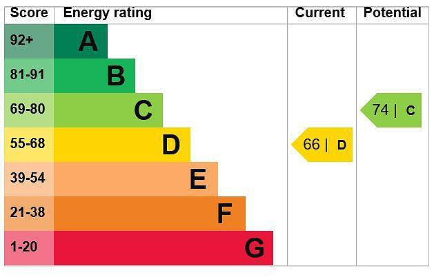 EPC Graph for Flat A, 30 Denham Way, Maple Cross, Rickmansworth, Hertfordshire, WD3 9SP