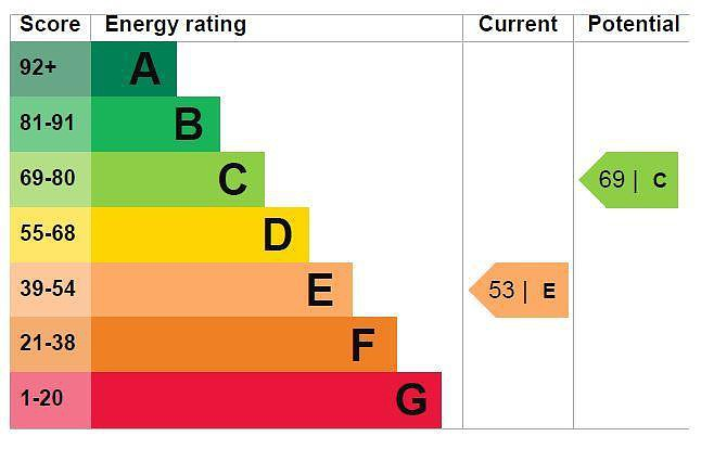 EPC Graph for High Street, Old Amersham, Buckinghamshire, HP7 0DS