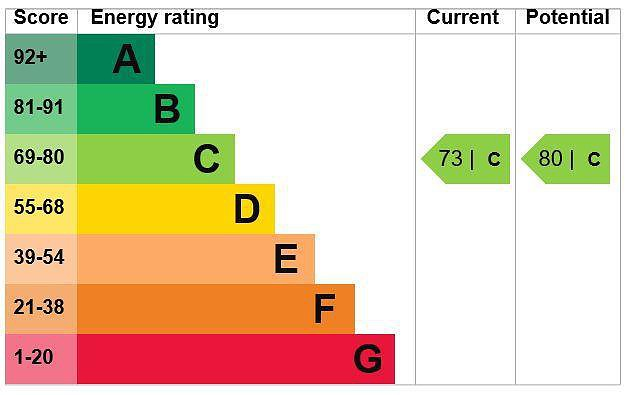 EPC Graph for 25 Baytree Court, Hospital Hill, Chesham, Buckinghamshire, HP5 1DX