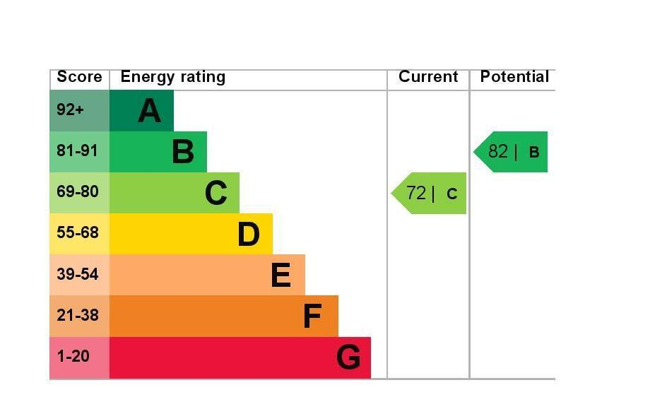 EPC Graph for 19 Dudley Road, Feltham, Middlesex TW14 8EJ
