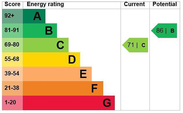 EPC Graph for 4 Hollybush Road, Chesham, Buckinghamshire, HP5 2LN