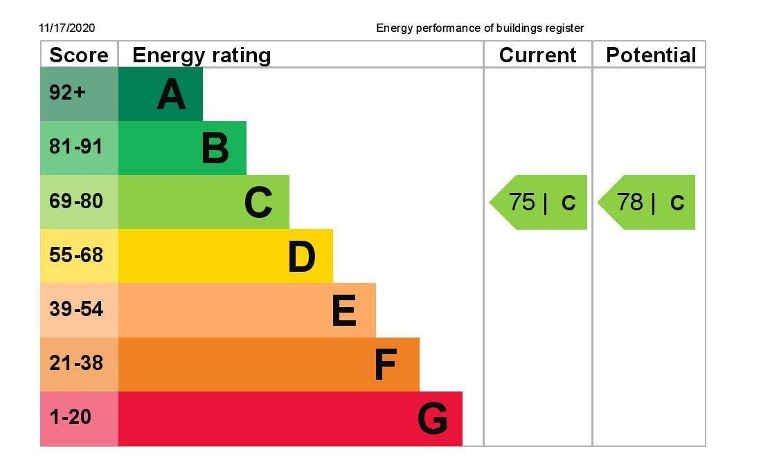 EPC Graph for 1b Dudley Road, Ashford, Middlesex TW15 2LE