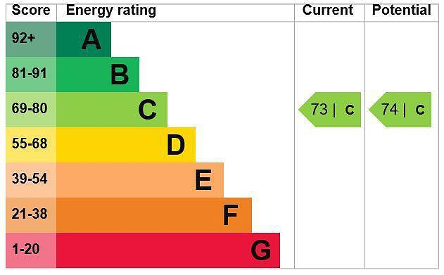 EPC Graph for 7 Portland House, Station Road, Gerrards Cross, Buckinghamshire, SL9 8FQ