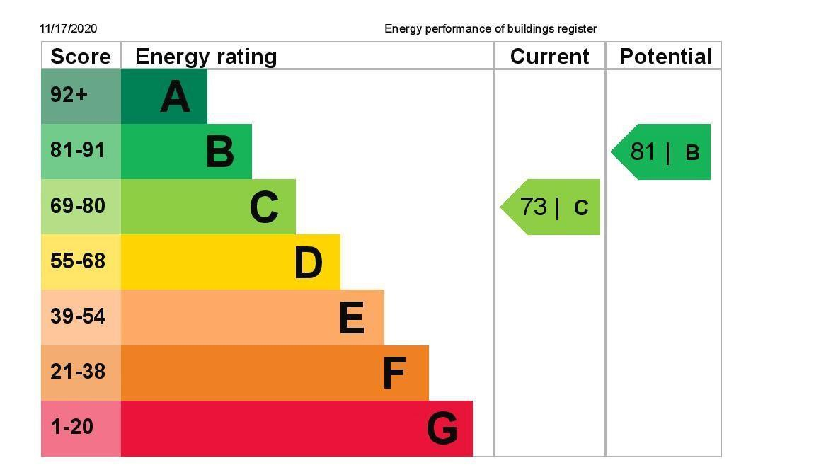 EPC Graph for 27 Riverdale Road, Feltham, Middlesex TW13 6NR