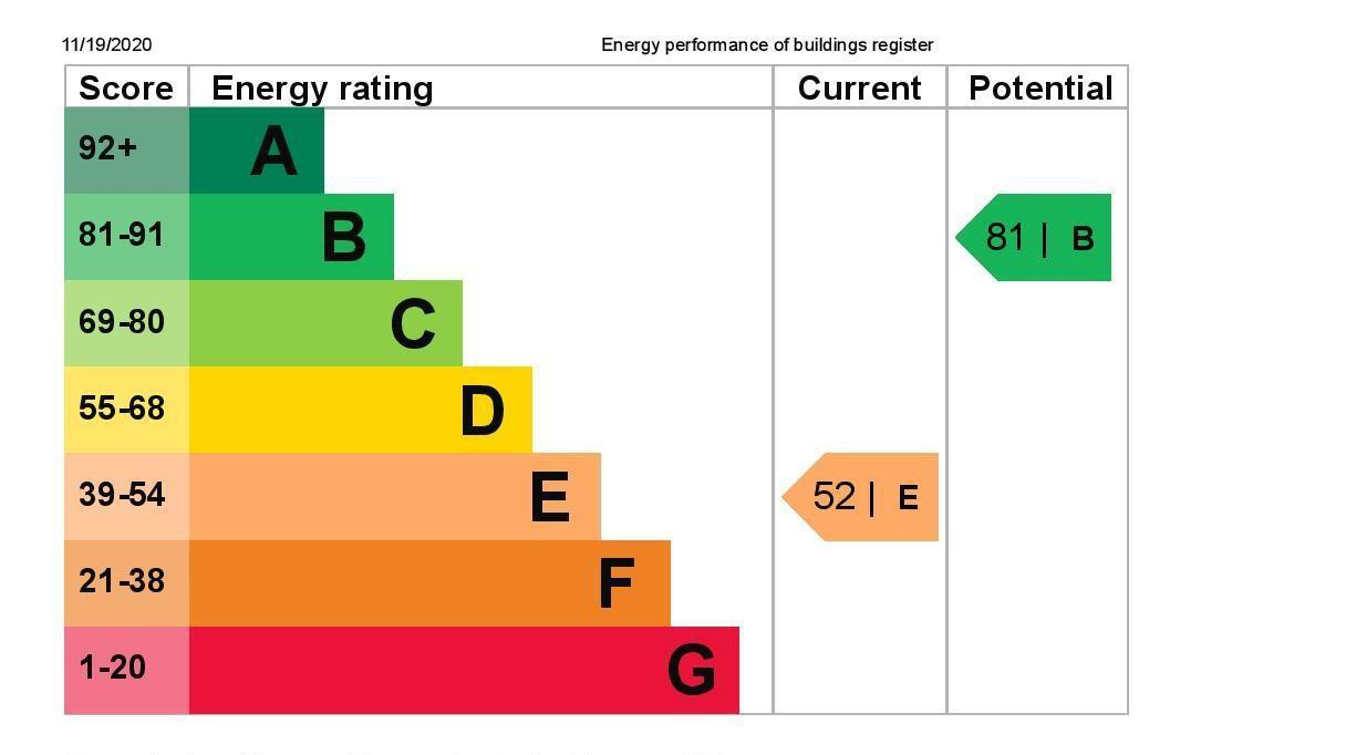 EPC Graph for 81 Woodthorpe Road, Ashford, Middlesex TW15 3JT