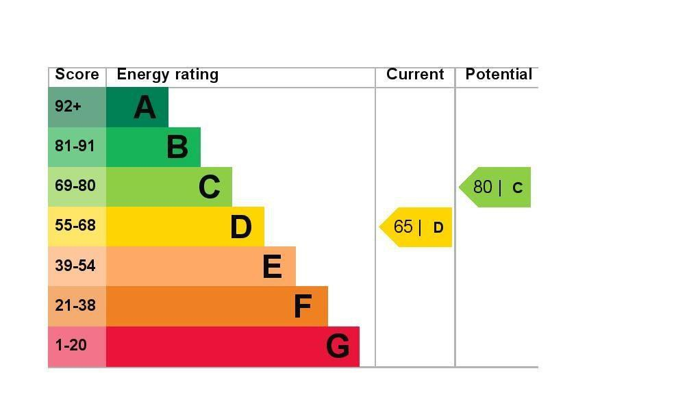 EPC Graph for 68b Staines Road, Wraysbury, Berkshire TW19 5BS