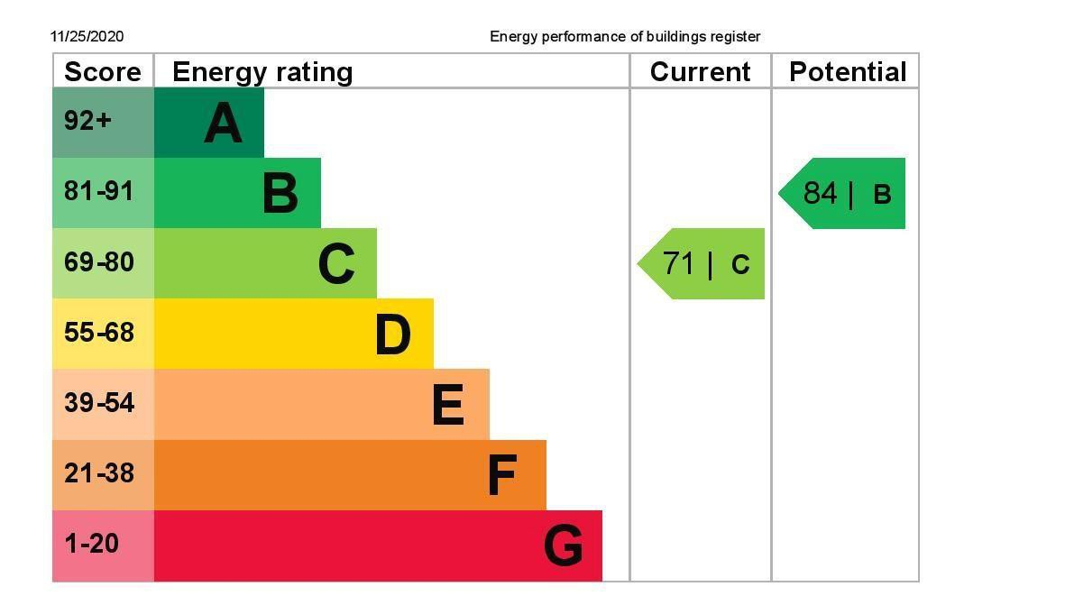 EPC Graph for 12 St. Davids Court, London Road, Ashford, Middlesex TW15 3HB