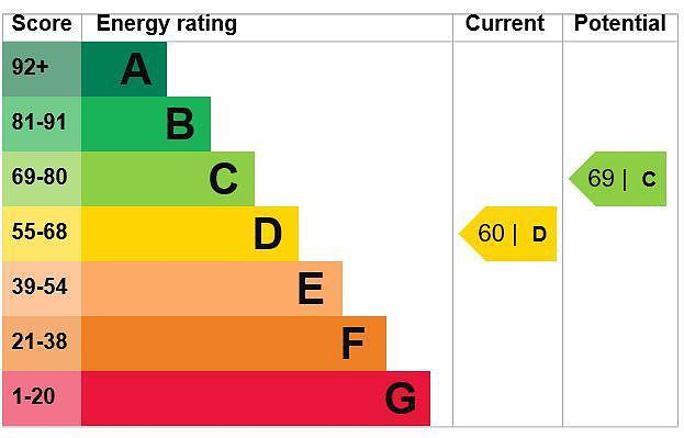 EPC Graph for Cranberry House, Gold Hill North, Chalfont St. Peter, Buckinghamshire, SL9 9JG