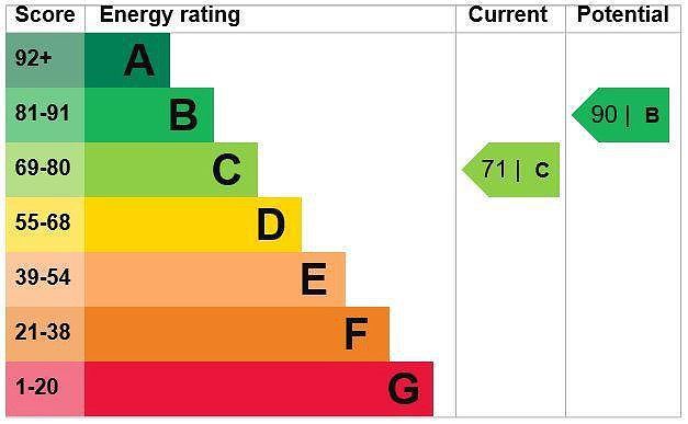 EPC Graph for 7 Gold Hill East, Chalfont St. Peter, Buckinghamshire, SL9 9DG