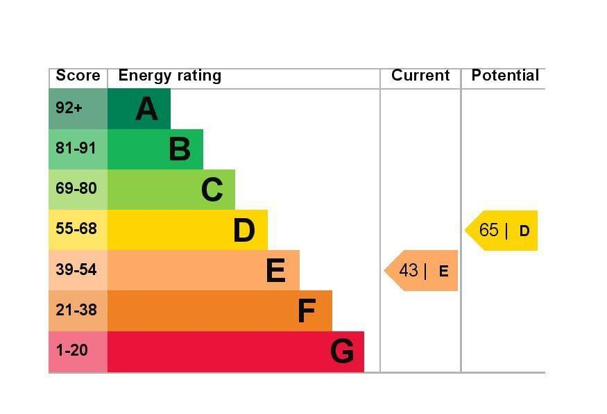 EPC Graph for 176 Whitley Close, Stanwell, Middlesex TW19 7EY